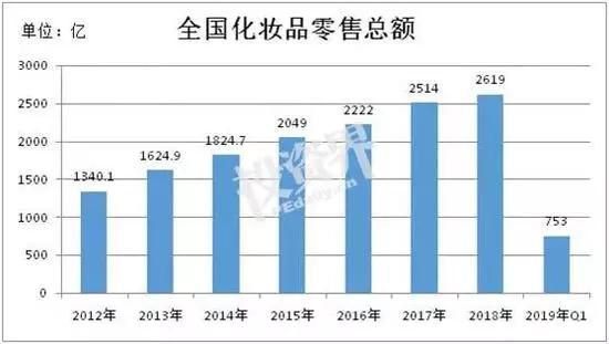 1年卖2600亿元 本土美妆日新月异 国货悄然崛起