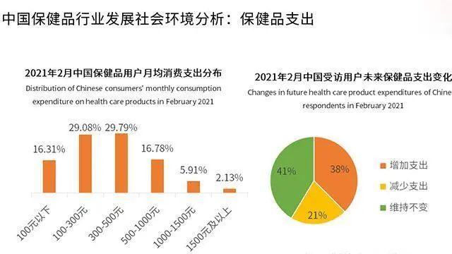 """新的机会出现?中国保健品市场将爆发,这次万亿市场等""""瓜分"""""""